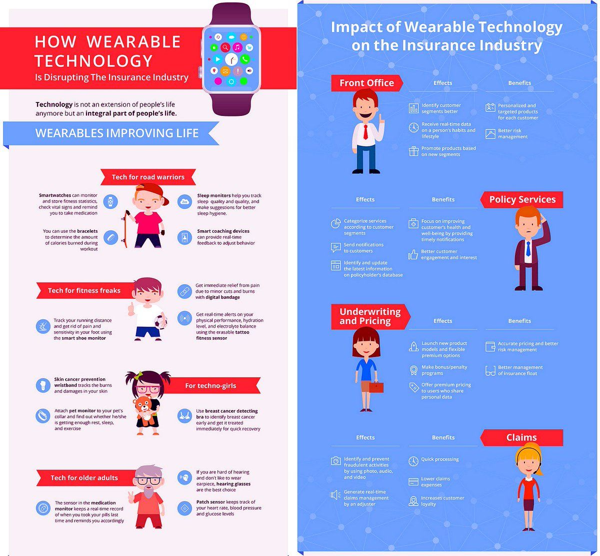 How Wearable Technology Is Disrupting The Insurance Industry Infographic Insurtech Wearables Fintech Wearable Technology Health Tech Insurance Industry