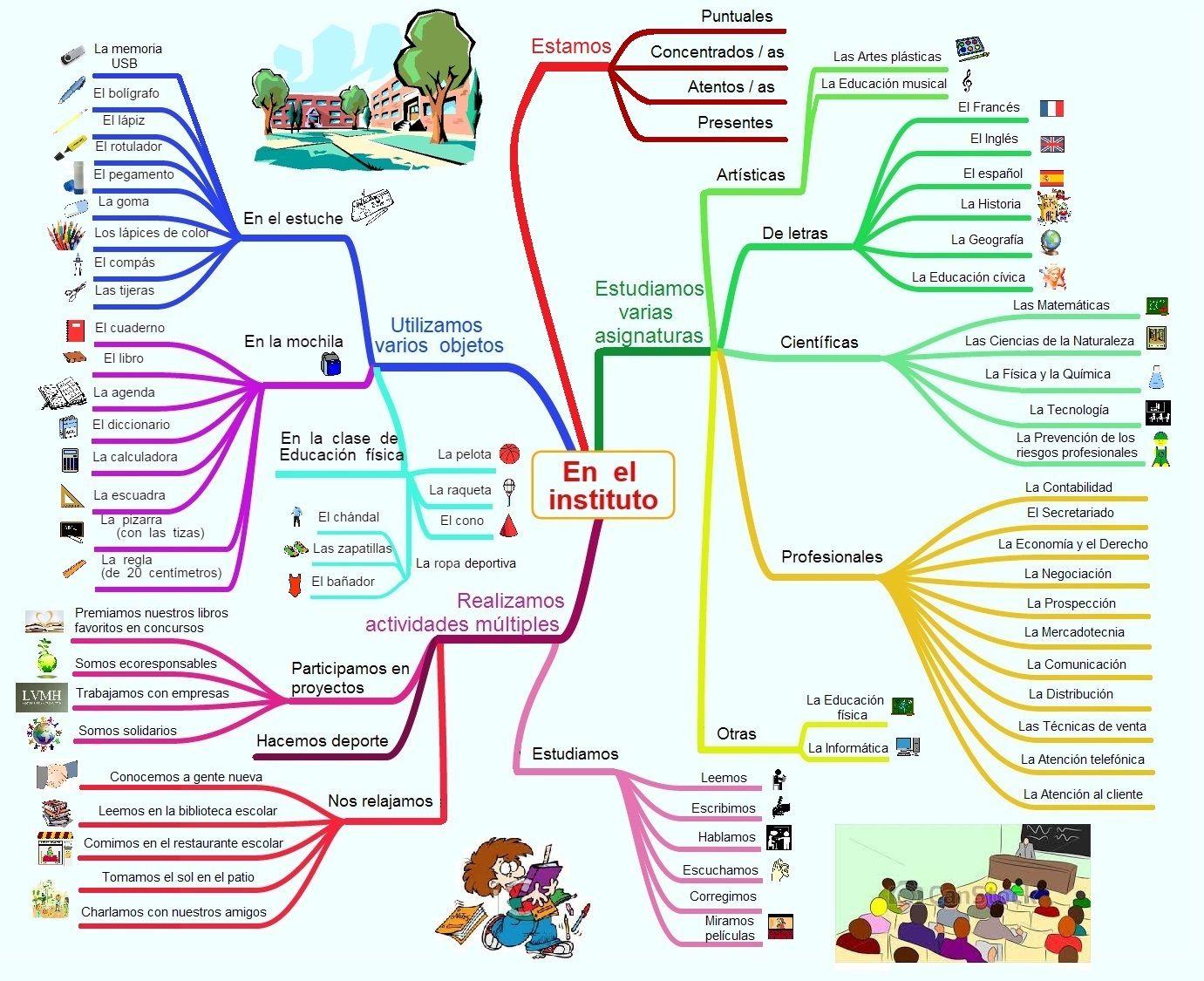 Mapa Mental En El Instituto Profesional Comercio Venta Atencion Al Cliente Gestion