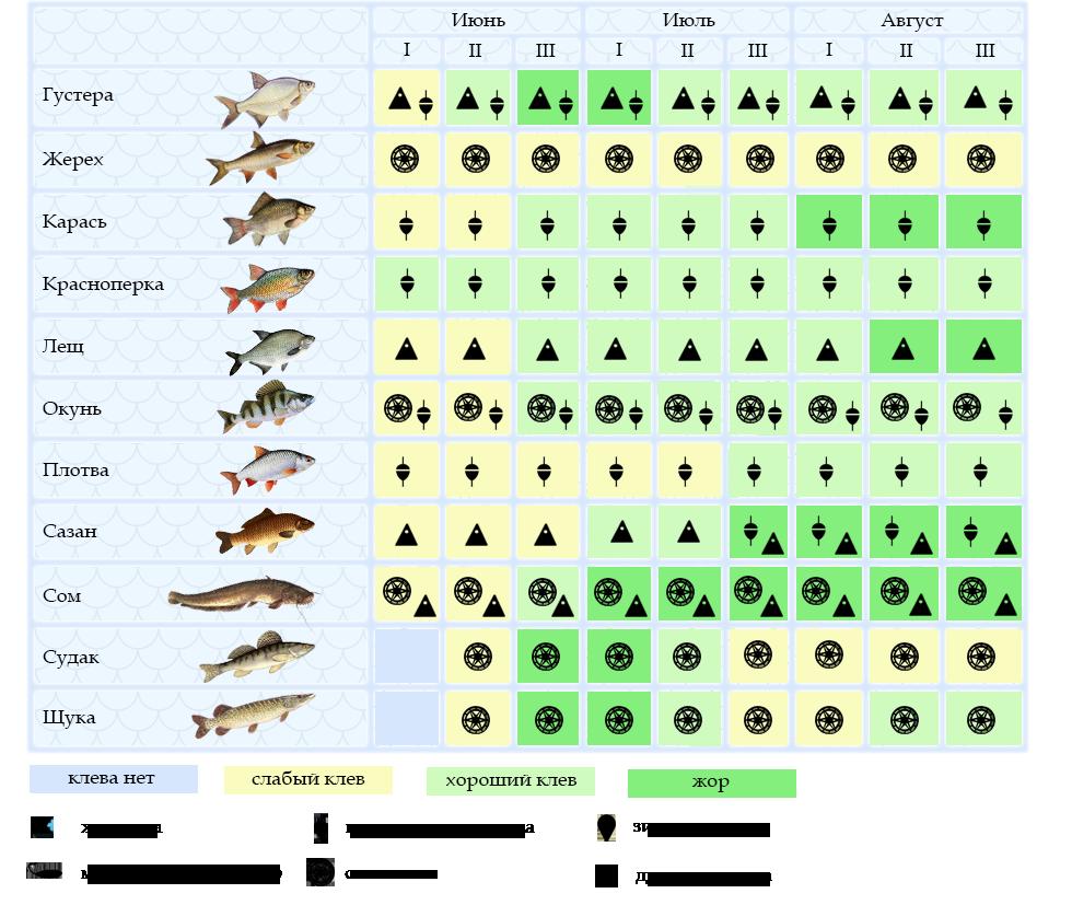 Оптимальное атмосферное давление для рыбалки на карася