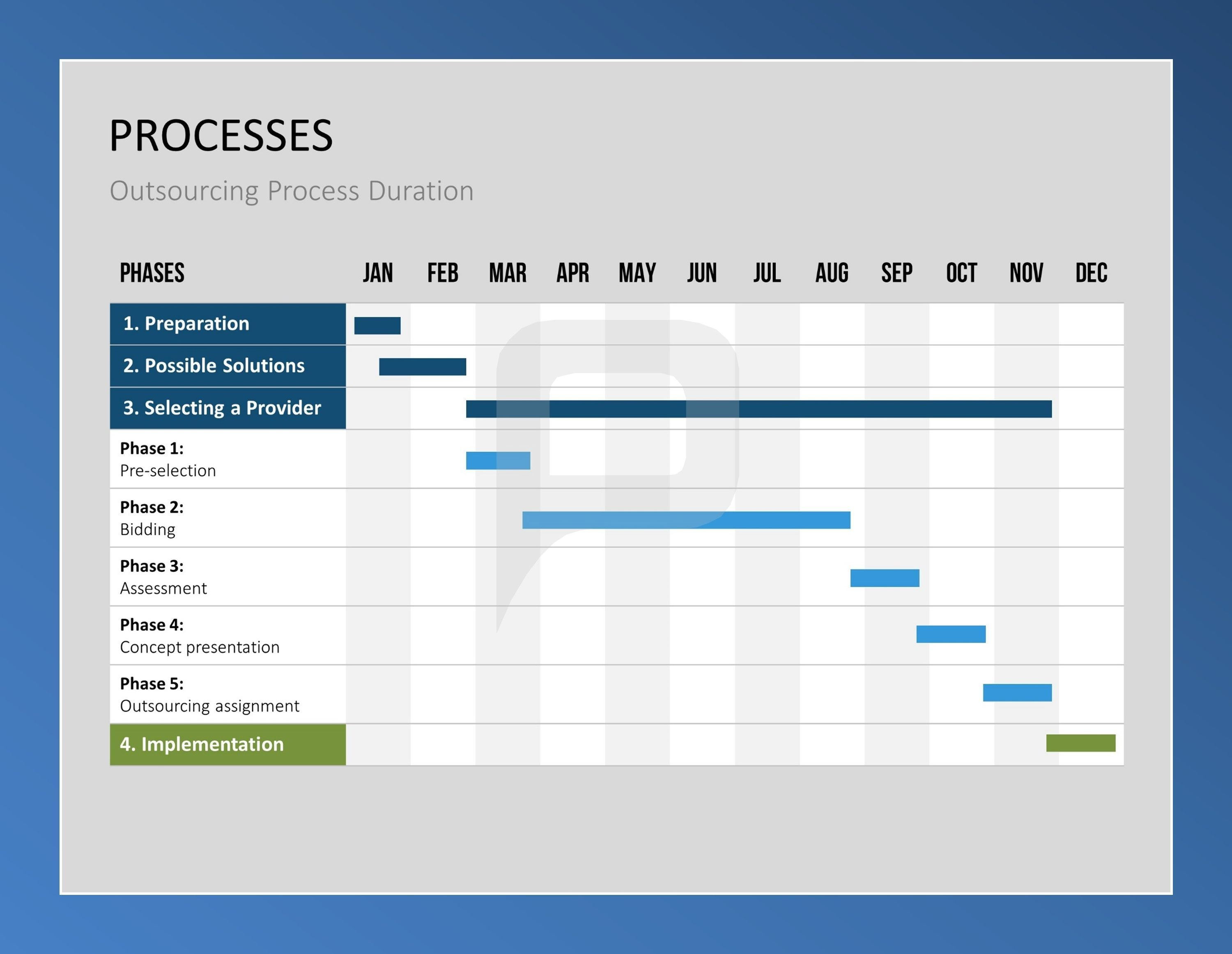 This Process Chart Of Outsourcing Is The Perfect Tool To Plan The
