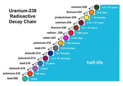 radioactive decay chain of uranium 238 u to thorium 234. Black Bedroom Furniture Sets. Home Design Ideas