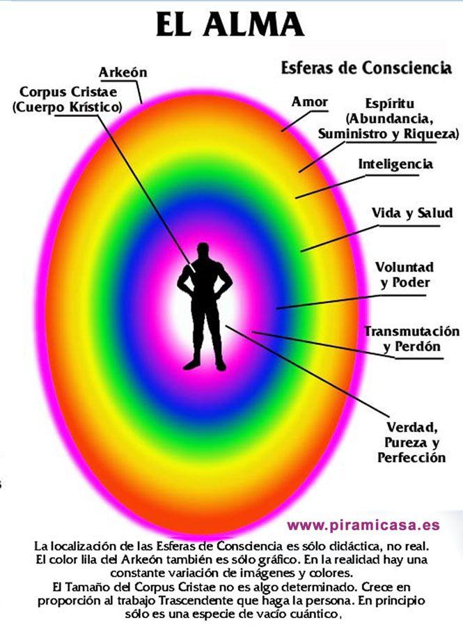 Anatomía del alma | Chakras liz | Pinterest | El alma, Anatomía y ...