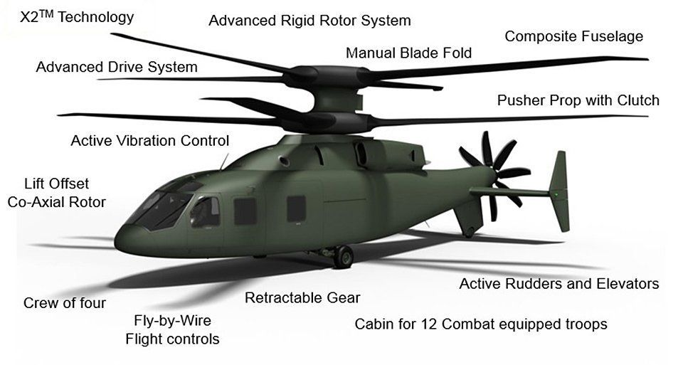 Boeing/Sikorsky SB-1 Defiant America's new fastest military