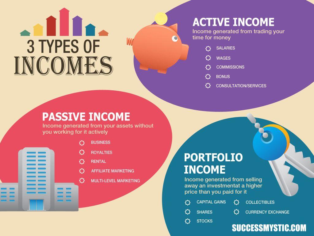 3 Types Of Active Passive