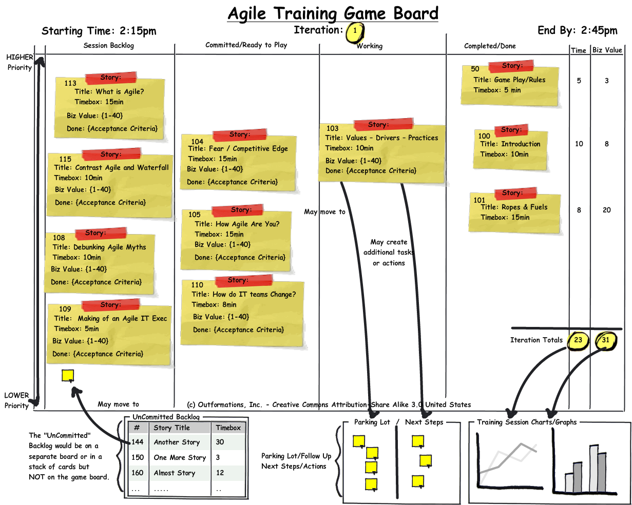 Agile training board game entrepreneurs pinterest for Agile storyboard template