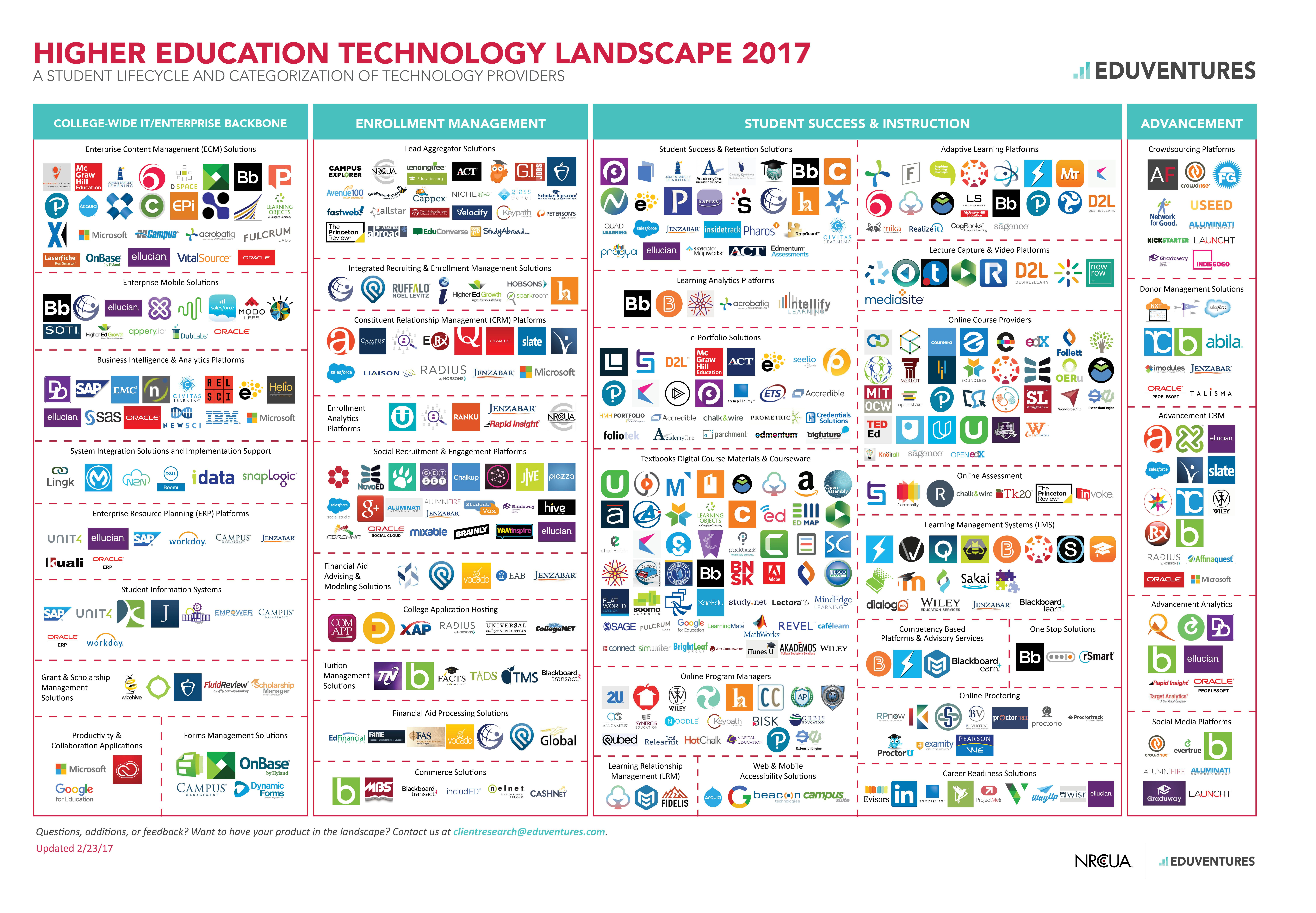 The Ed Tech Landscape In 2017 Higher Education Technology Educational Technology Higher Education