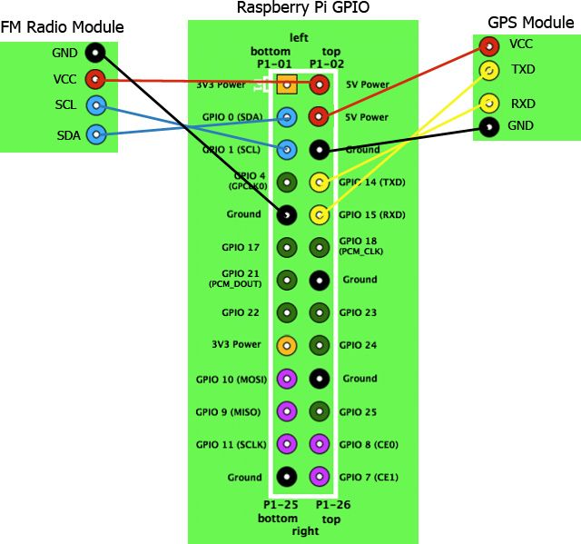 iCarus - Raspberry Pi CarPC | trucks | Raspberry pi projects