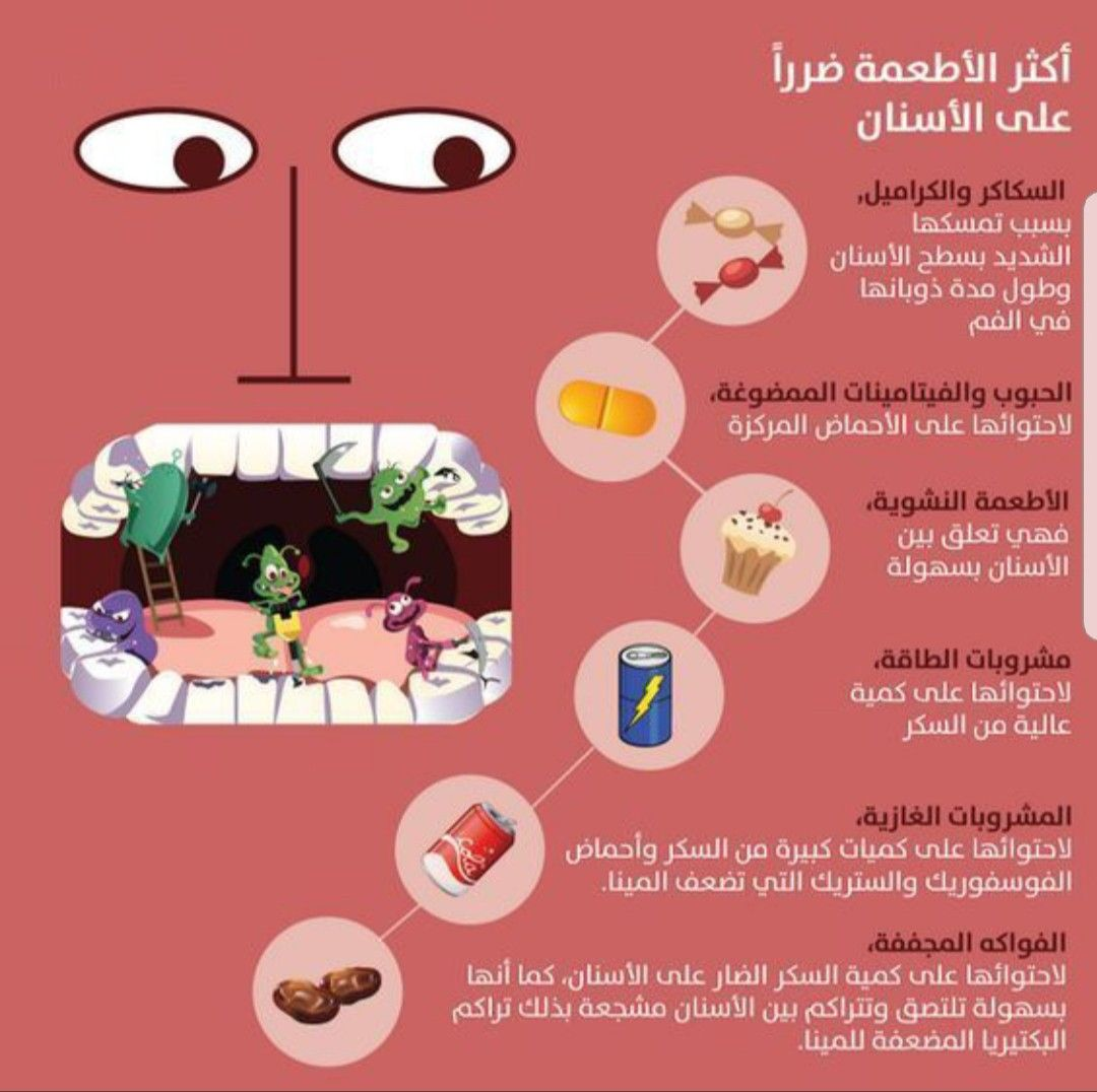 Pin By Aljannah On معلومات صحيه Dental Hygiene Humor Dental Fun Facts Dental Fun