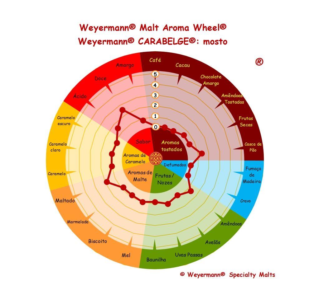 Weyermann® CARABELGE® - mosto