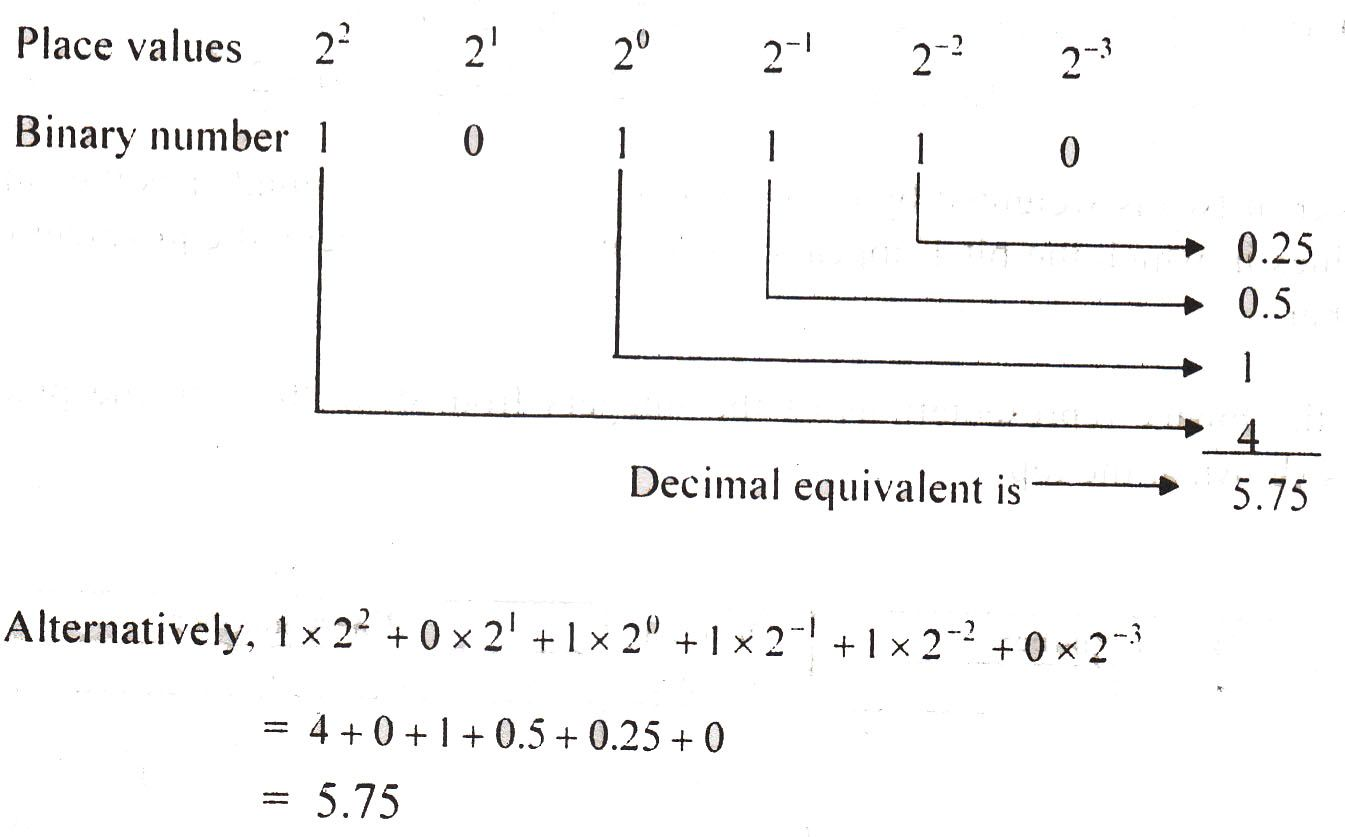 Convert Decimal To Binary Equivalent