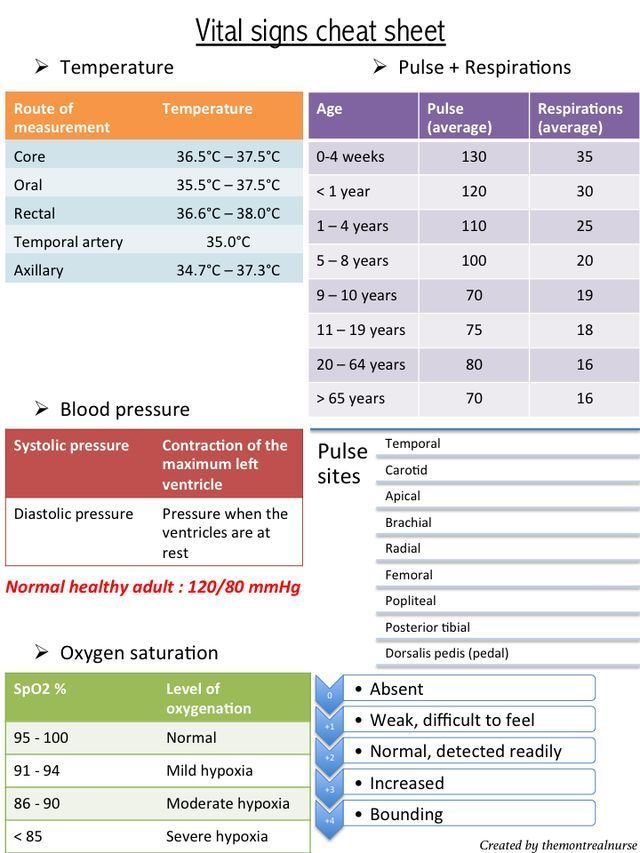 Vital Sign Cheat Sheet  Correctional Nursing    Vital