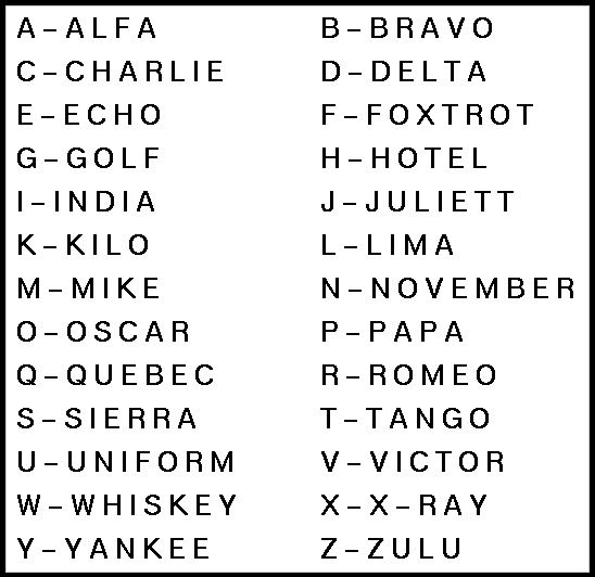 Phonetic Alphabet  Dubai    Phonetic Alphabet