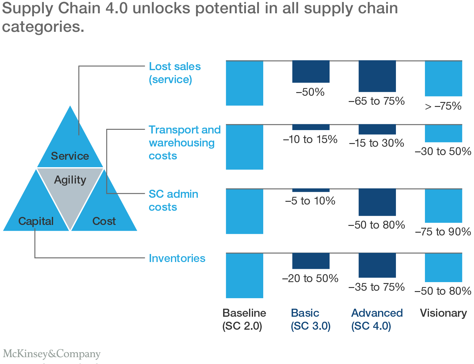 Supply Chain 4 0 Unlocks Potential In All Supply Chain