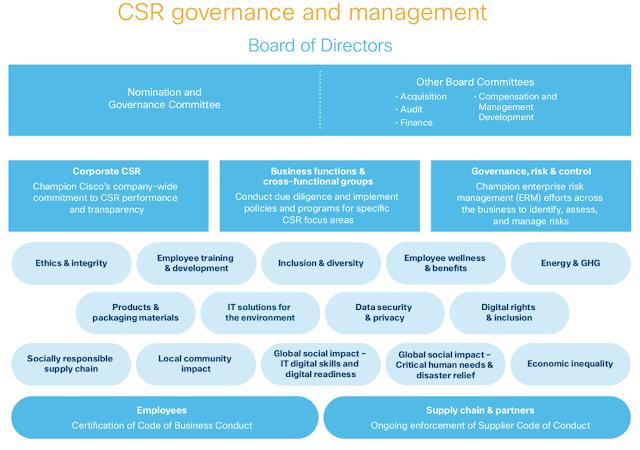 Http Www Ciscoprep Com 2020 03 How Cisco Manages Corporate Social Responsibility Html Corporate Social Responsibility Social Responsibility Economic Research