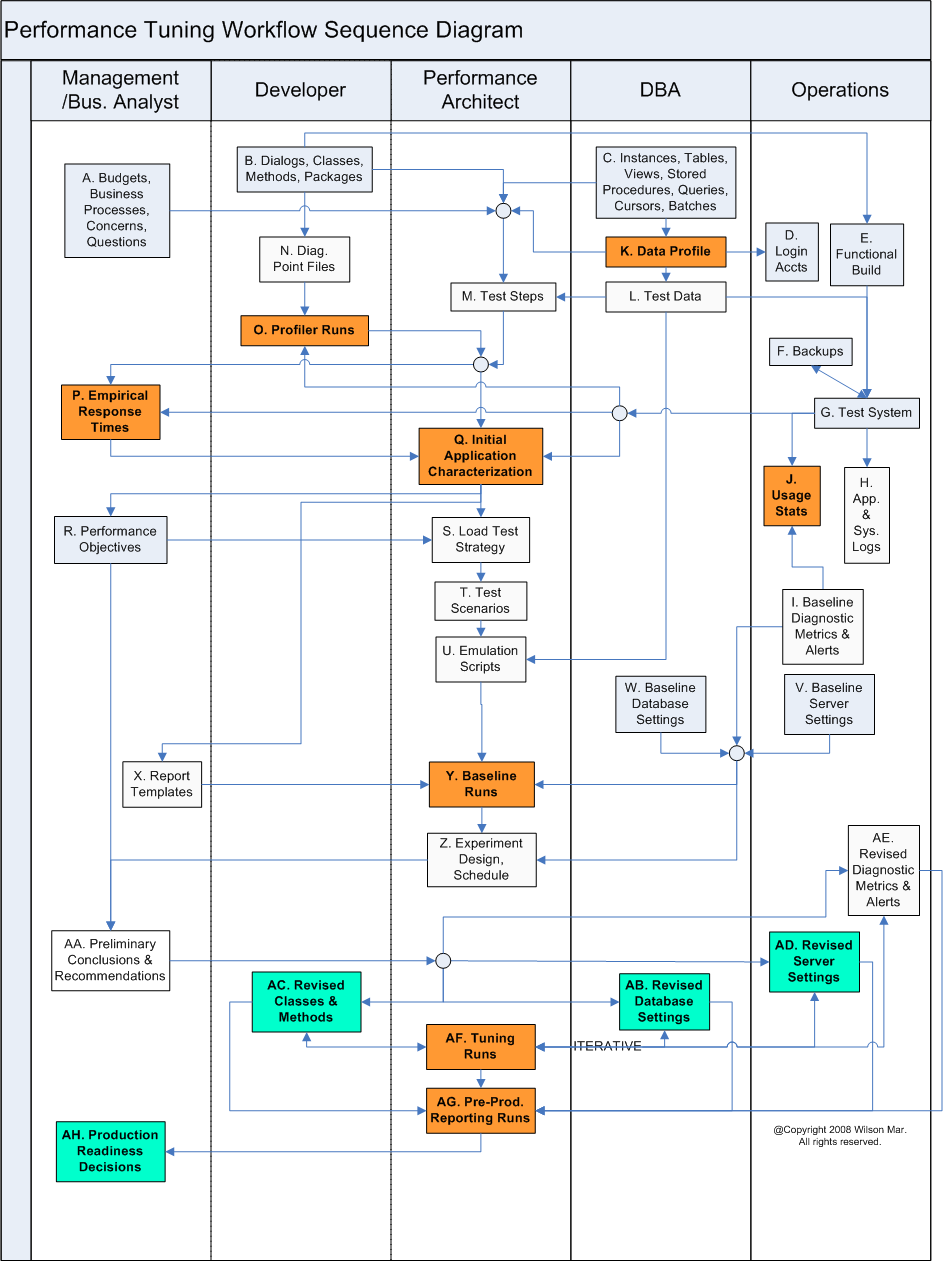 Performance testing workflow computer geek flowcharts performance testing workflow software nvjuhfo Image collections