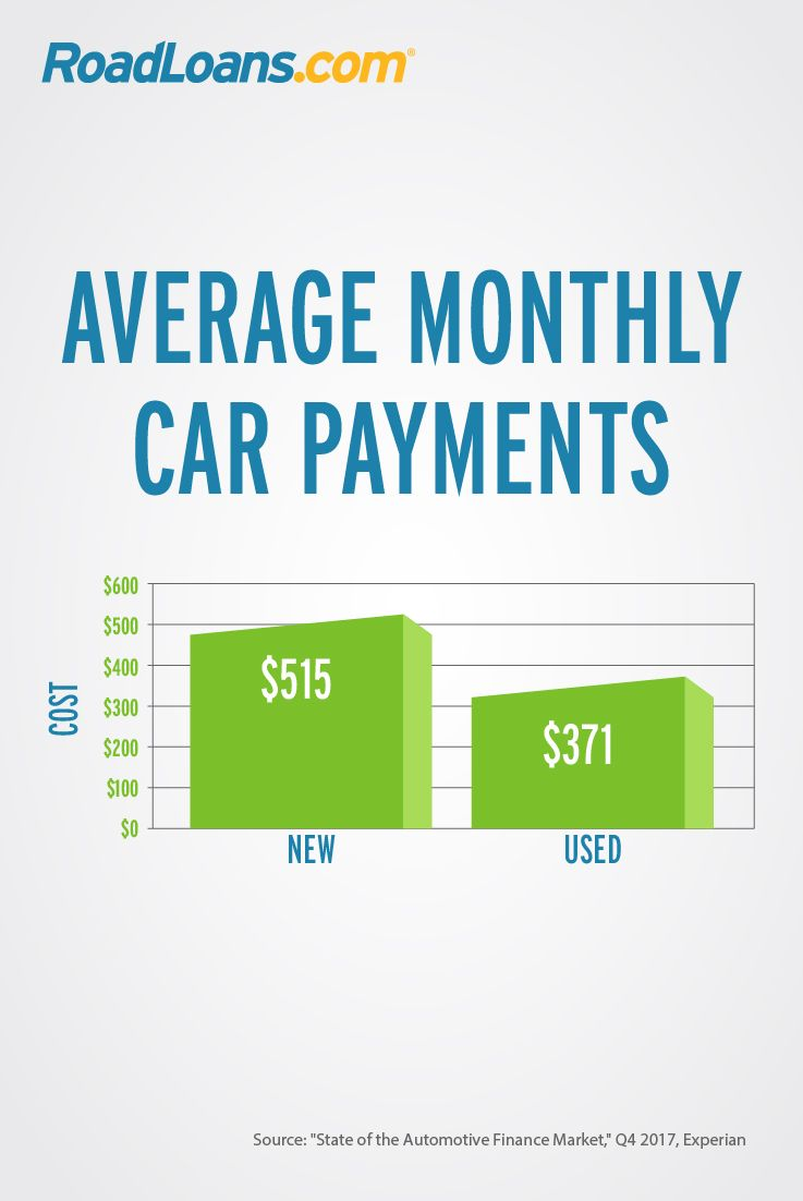 What Is The Average Car Payment And What Can You Afford Roadloans Car Payment Car Payment Calculator Car Finance