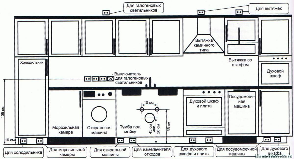 Скачать книгу эргономика кухни
