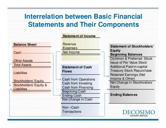 Financial Statements Accounting Study Material Pinterest