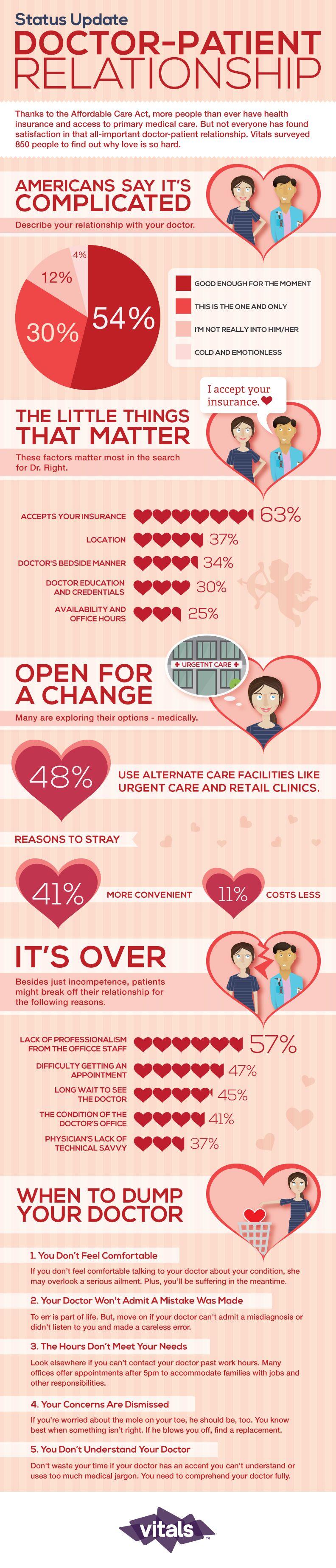 Status Update DoctorPatient Relationship http//www