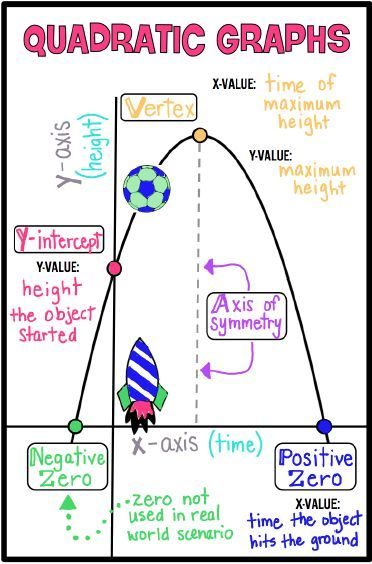 Quadratic Graphs - Doodlr | Mt. Tallac Classroom | Maths ...