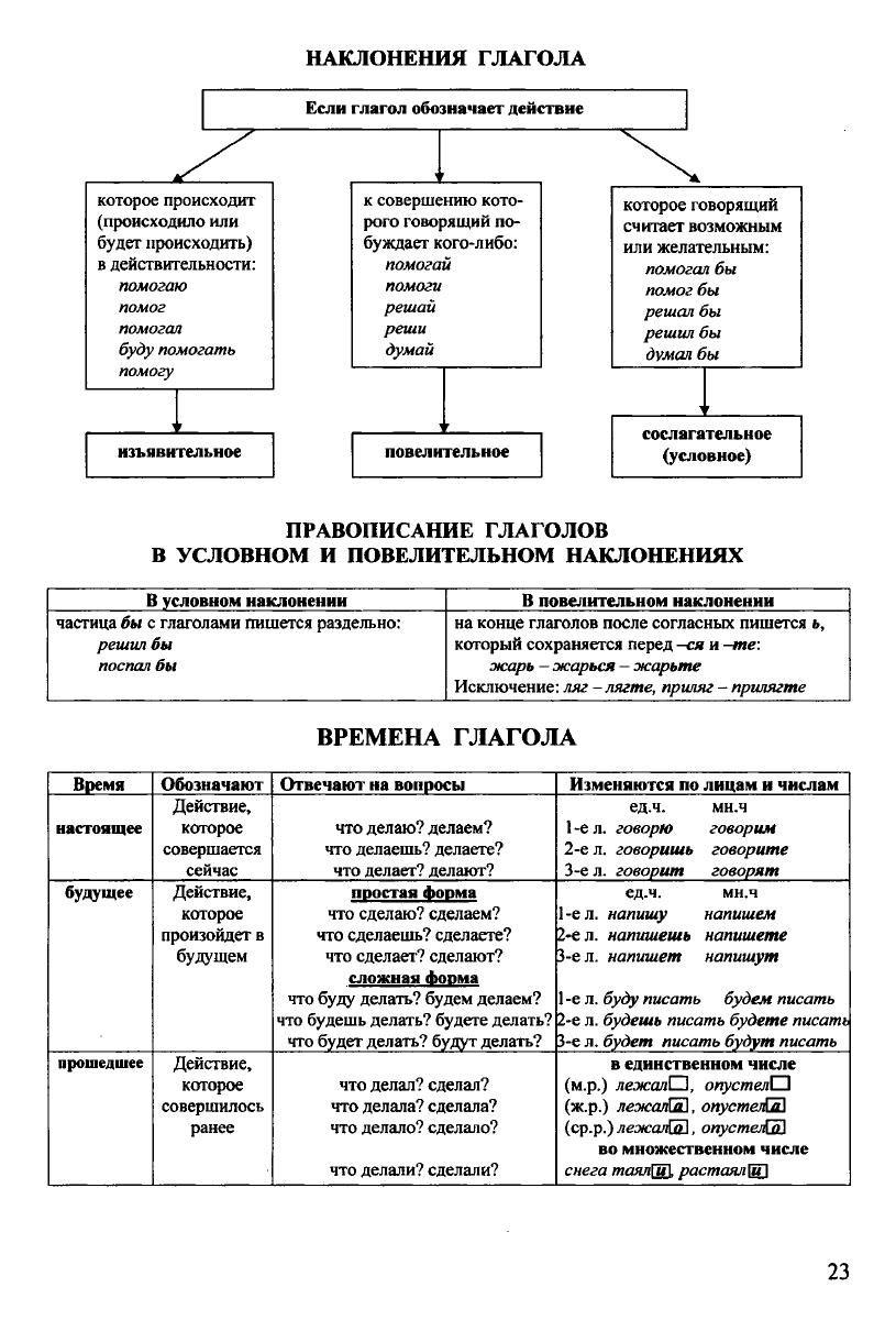 Russkij Yazyk V Tablicah I Shemah Uroki Pisma Pravila Pravopisaniya Strategii Obucheniya