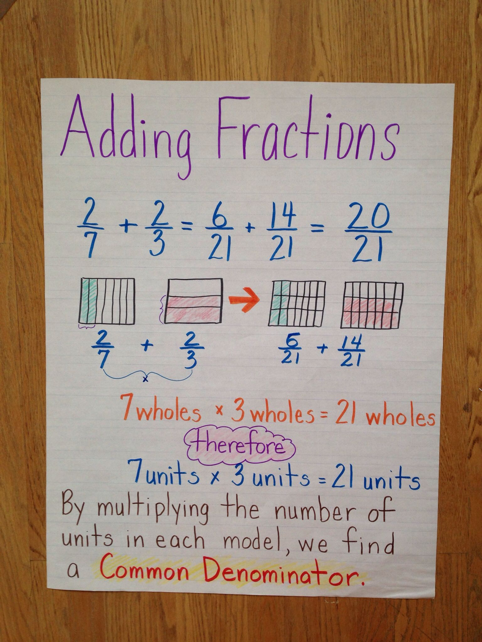 Adding Fractions 5th Grade Math Anchor Charts