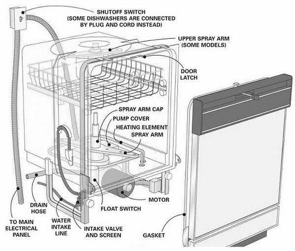 Kenmore Dishwasher Error Fault Codes Led Display Blinking