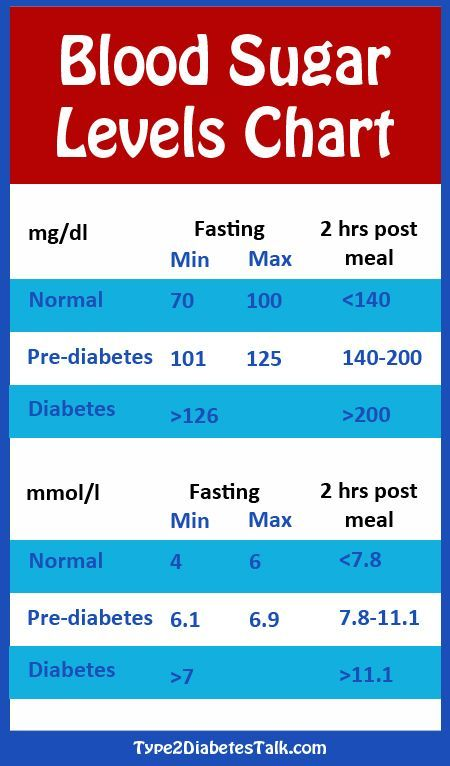 Blood Sugar Levels Chart Infographic Understanding Diabetes And Bloodsugarlevels Can Be Difficult
