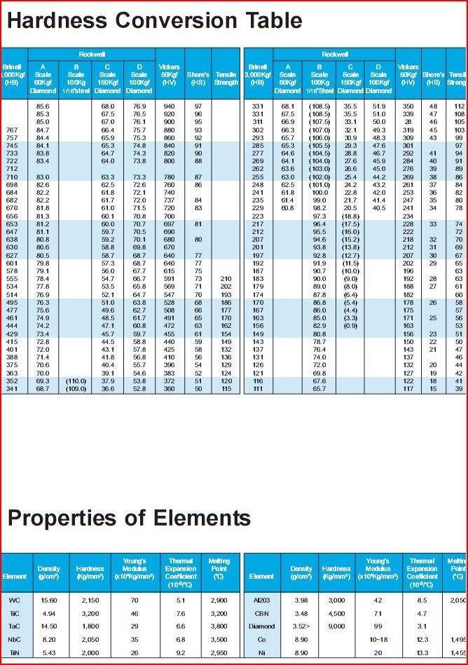 Hardness conversion table photo by meganguyennhat also chart rockwell  range rh pinterest