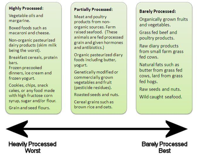 Healthy Food Choices: A Scale to Help Decide