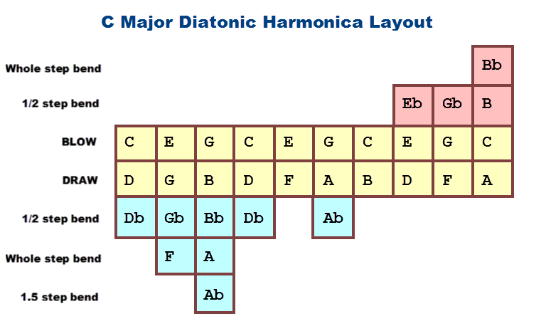 Harmonica : harmonica tabs darth vader Harmonica Tabs Darth Vader ...