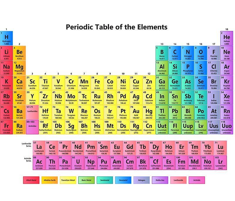 Nueva tabla periódica de los elementos 2016 Educacion Pinterest - new tabla periodica nombre y simbolos de los elementos