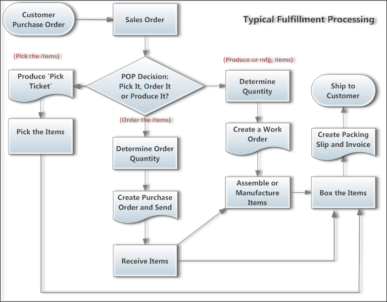 Typical Fulfillment Process The Inventory Cycle
