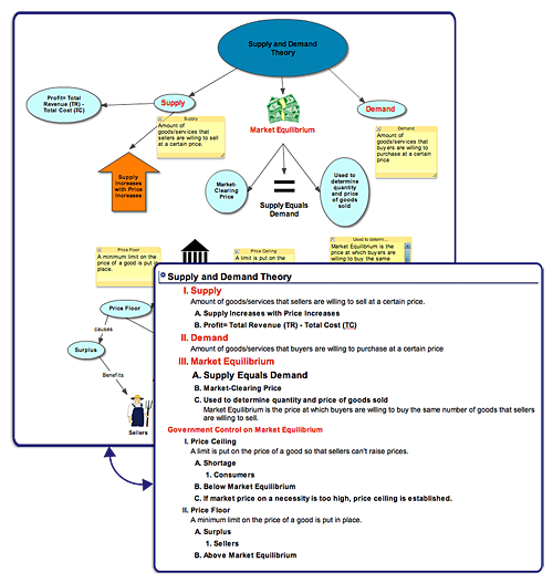 Economics Supply And Demand Concept Map Make A Diagram Of Complex Concepts To Help You Better Understand And Remembe Concept Map Technology Tools Study Guide