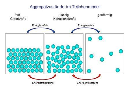 Aggregatzustände im Teilchenmodell - ppt video online herunterladen ...