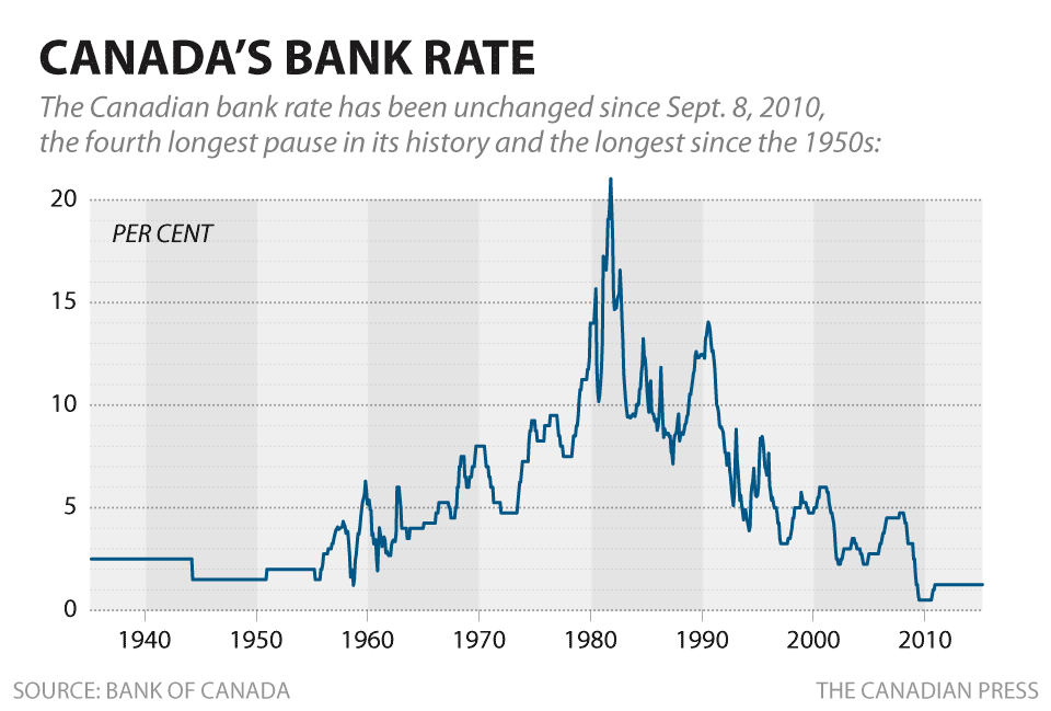 Is 2015 The Year The Bank Of Canada Finally Raises Interest Rates