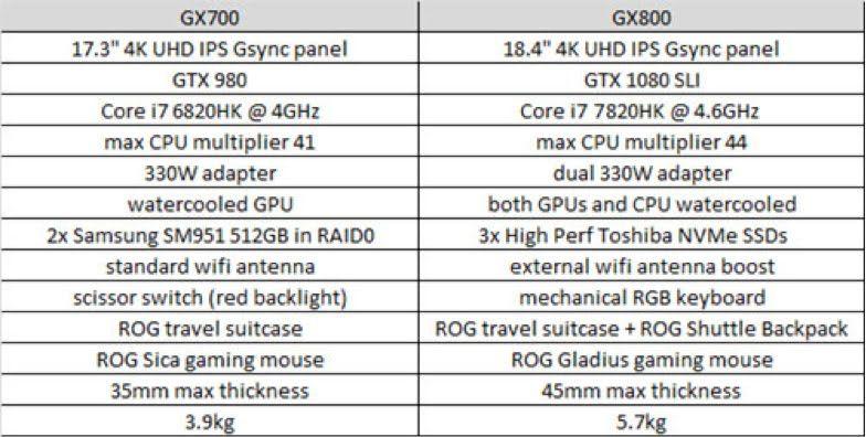 Found the comparison of ASUS ROG GX800 and ASUS ROG GX700 on ASUS ROG GX800 Review at www.labollatorium. ASUS ROG GX800, High-End Gaming Notebook untuk para 'Sultan'!