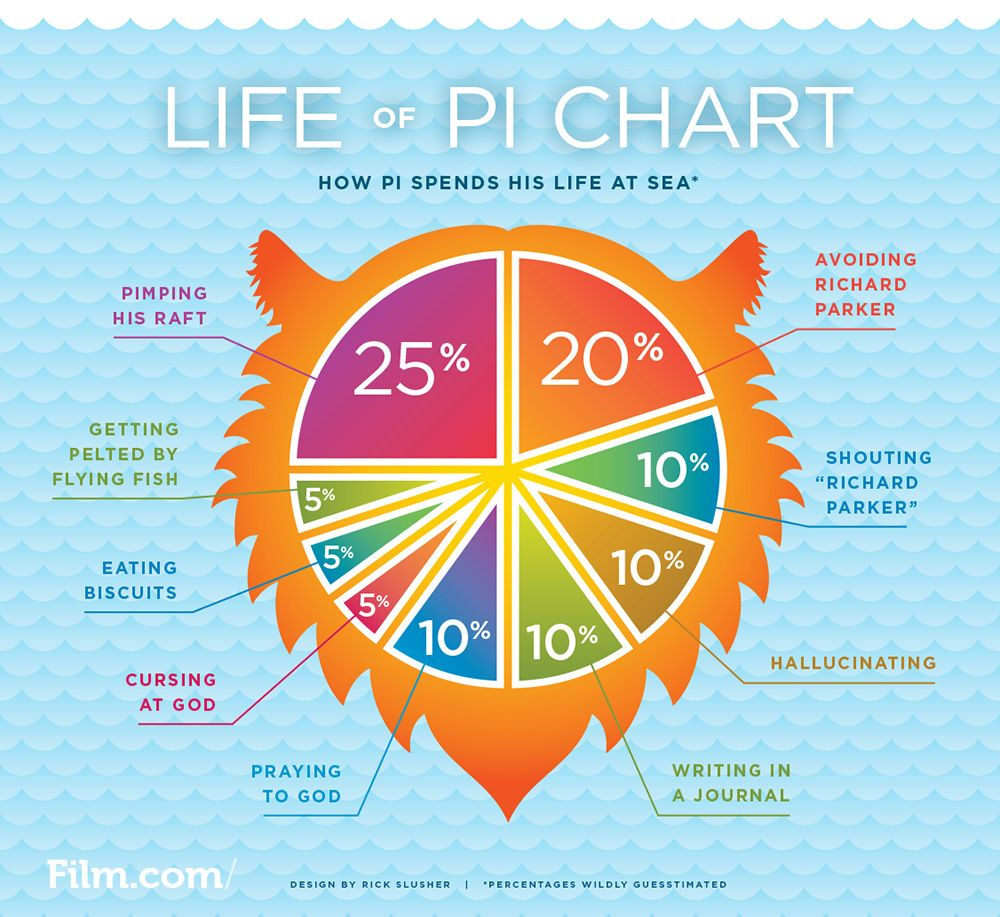 very clever life of pi pie chart yum film stuff explore pi pie life of pi and more