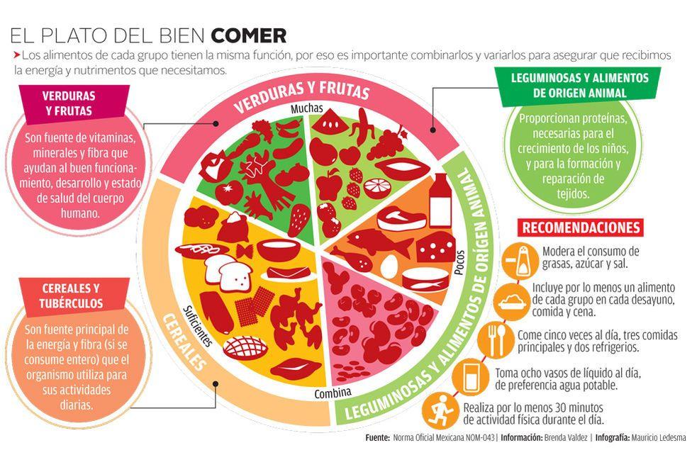 El Plato Del Bien Comer Vía Grupo Milenio Plato Del Bien Comer Plato Del Buen Comer Alimentacion
