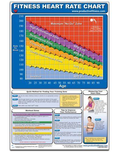 Fitness Heart Rate Chart Poster Mike Jespersen Andre Noel