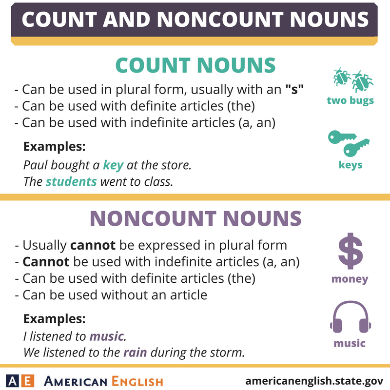 Count and Noncount Nouns | grammar | English vocabulary ...