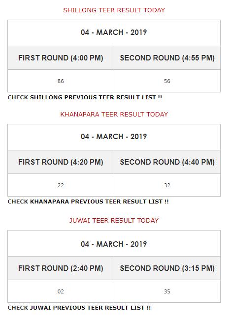 Shillong, Khanapara, Juwai Teer Result Today on 4th March