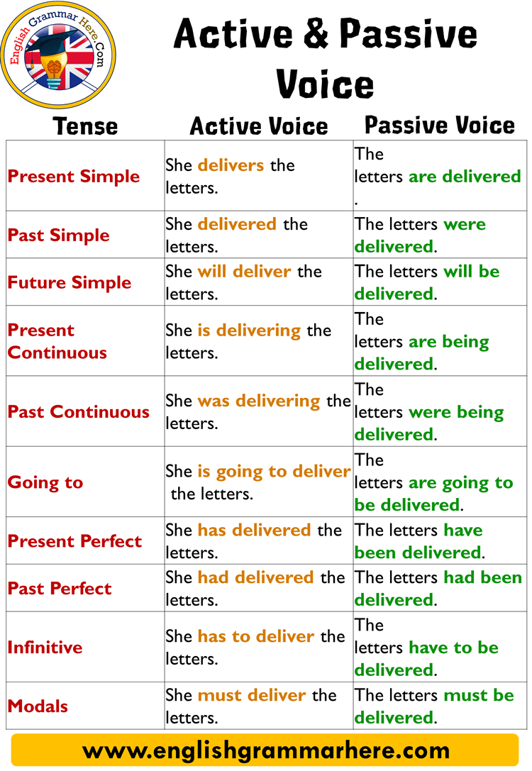 English Using Passive Voice With Modals Definition And Examples In Construction Of Appropriate Sentences Learn English English Writing Skills English Grammar