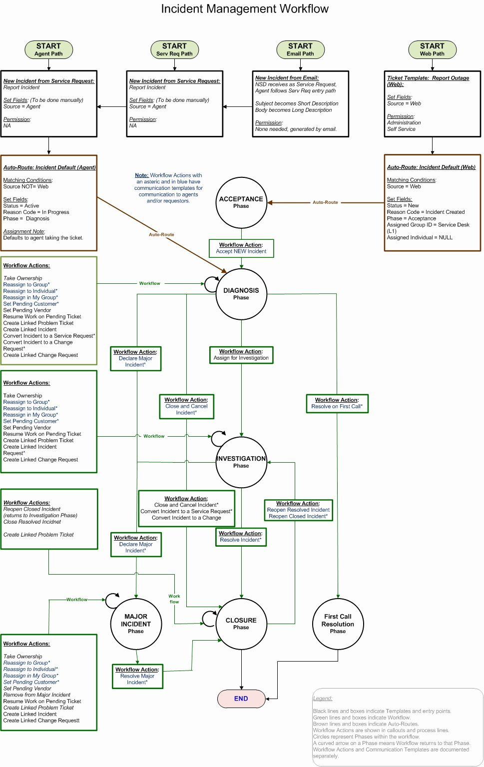 Cyber Security Incident Response Plan Template Unique Incident