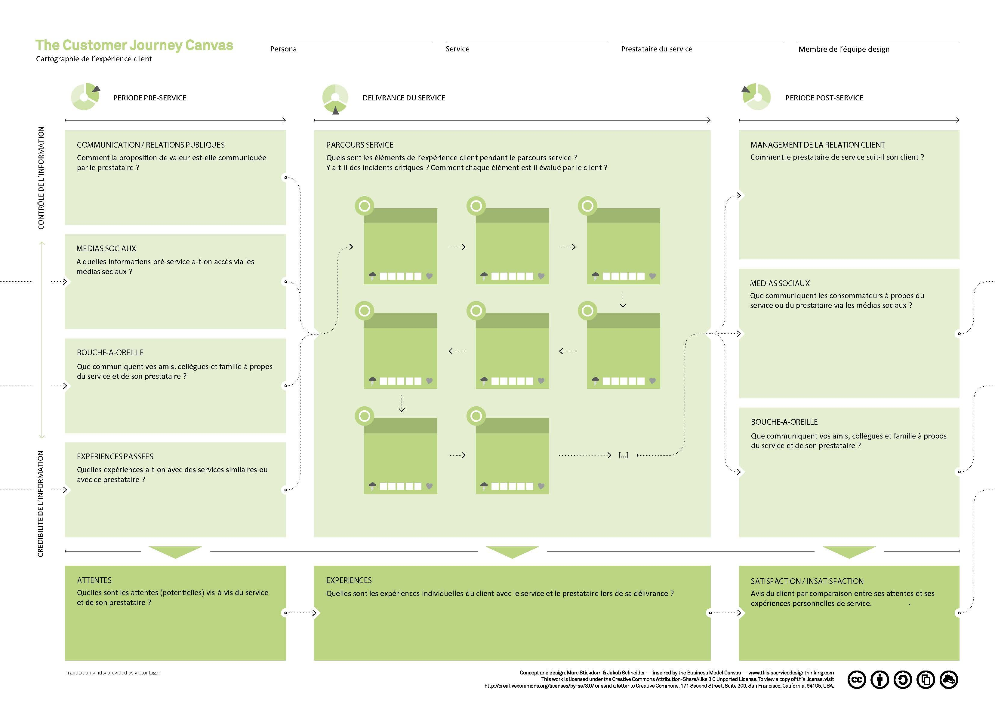 Service Design - User journey map template   Inspirations ...