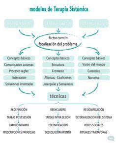 Mapaconceptual Qué Es La Terapia Sistémica Salud