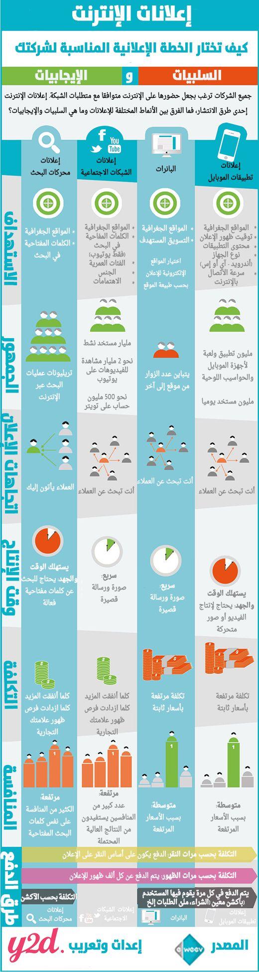 إنفوجرافيك الدليل الإرشادي إلى الإعلانات عبر الإنترنت Ads Digital Marketing Social Media Business Notes Infographic