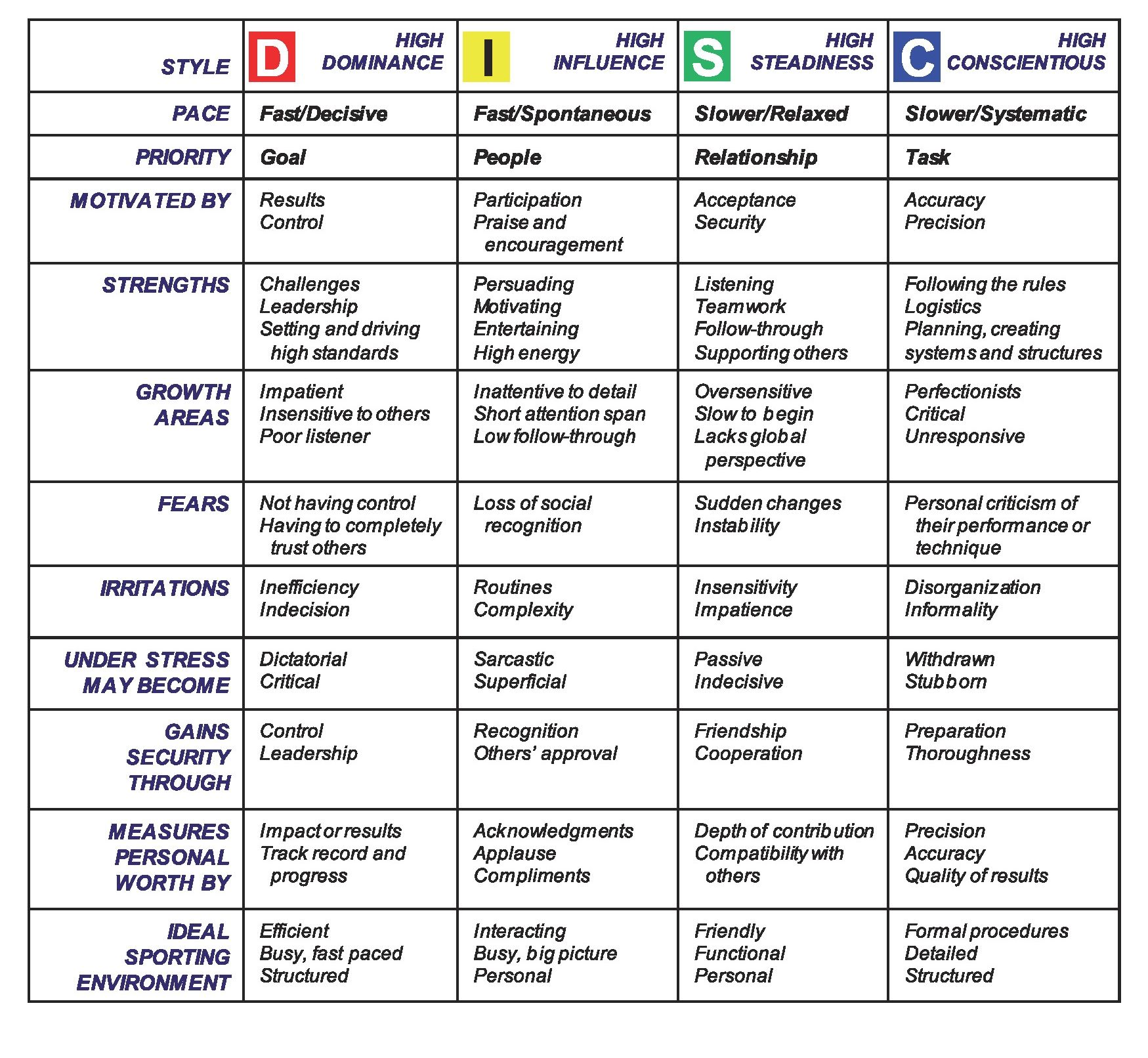 Actual Disc Assessment Chart Leverage Your Disc
