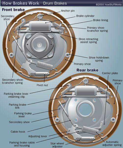 How Brakes work Drum Brakes Electronics Knowledge