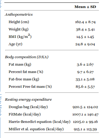 Metabolic rates of anorexics. From http://www.ncbi.nlm.nih.gov/pmc/articles/PMC3175729/